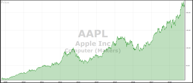 AAPL Graph