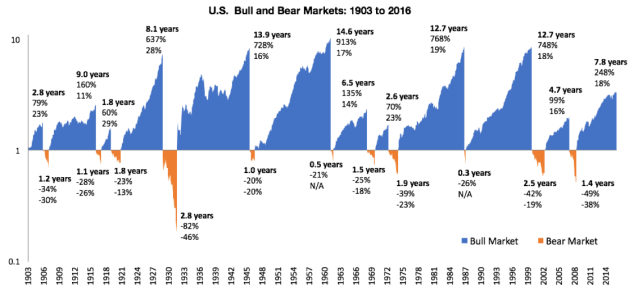 Bull Bear Markets