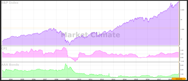 market climate 2