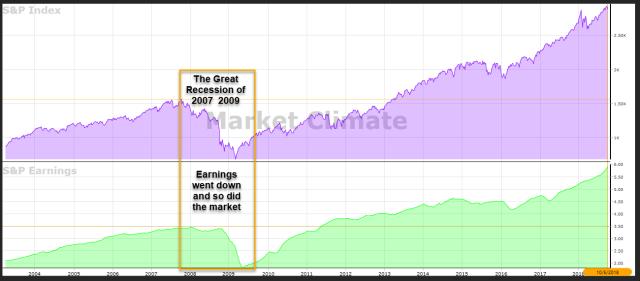 The earnings chart