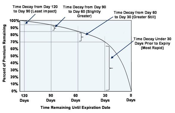 Time Decay Chart