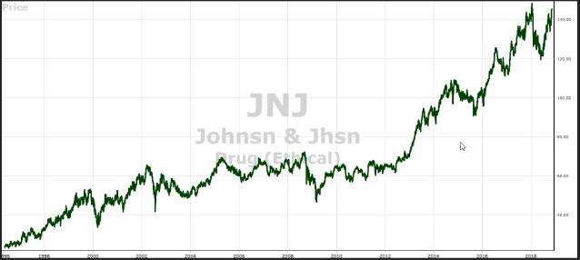 JNJ Price