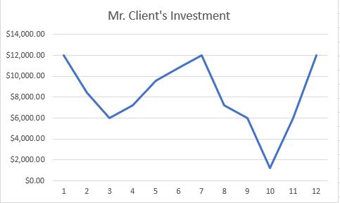 Mr. Client Chart 1