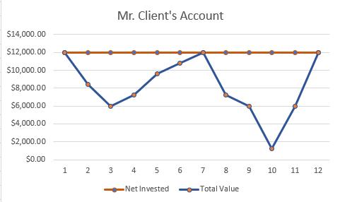 Mr. Client Chart 2