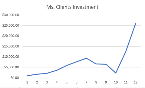 Mrs. Client Chart 1