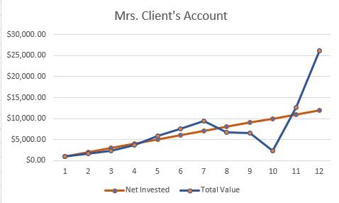 Mrs. Client Chart 2