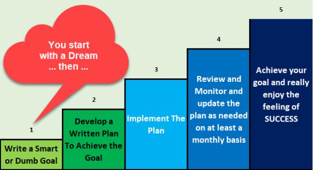 Plan Steps