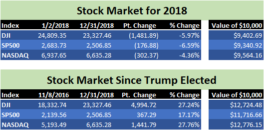 Stock indices 2018