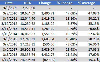 djia returns since 2009