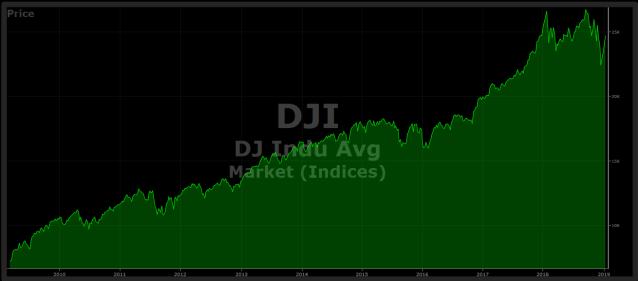 djia weekly chart