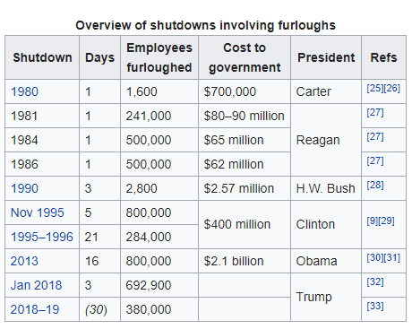 shutdowns with furloughs