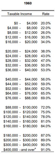 1960 tax rates