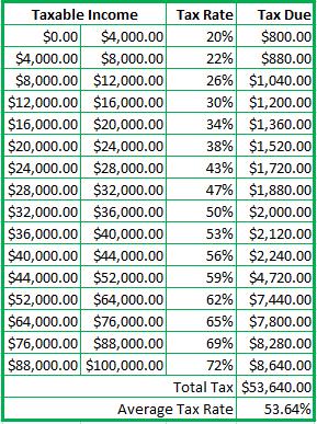 1960 taxes on 100k