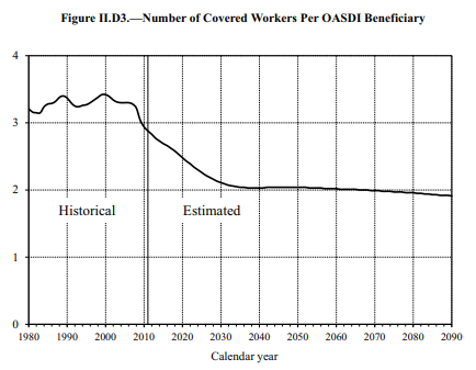 Workers per retiree future