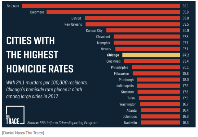 City Homicide rates