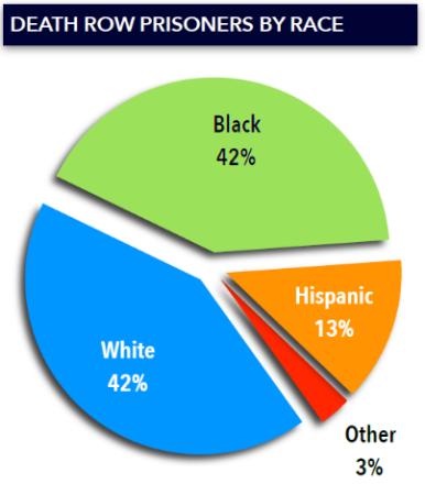 Death row by race