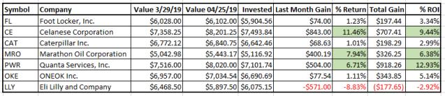MACD Individual Holdings - April