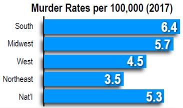 murder rates per 100k