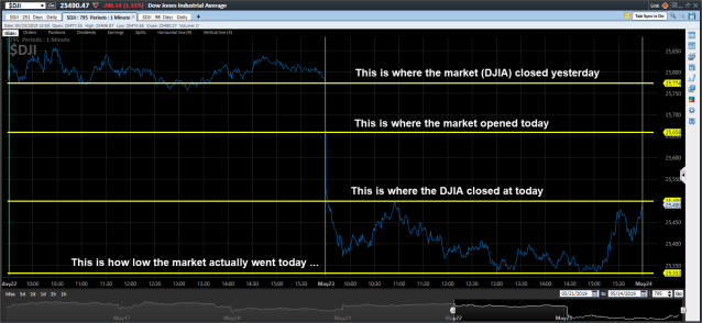 DJIA minute by minute