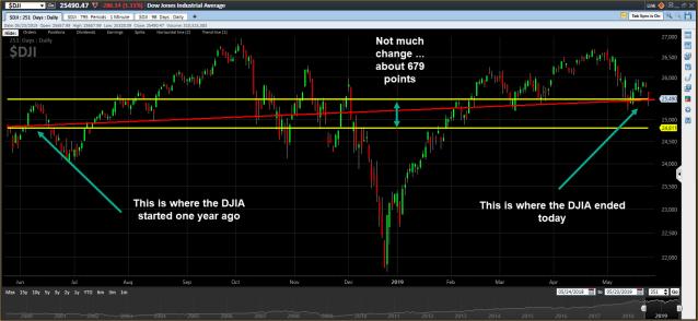 DJIA one year