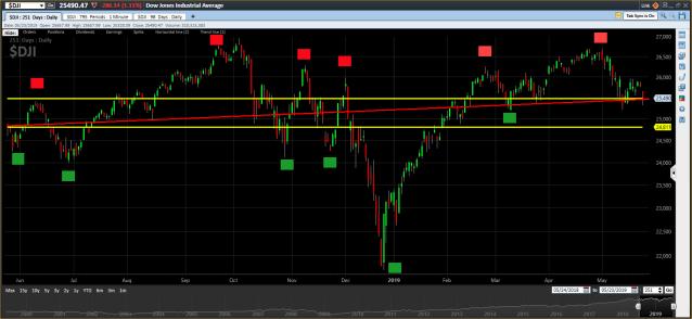 DJIA one year - 2