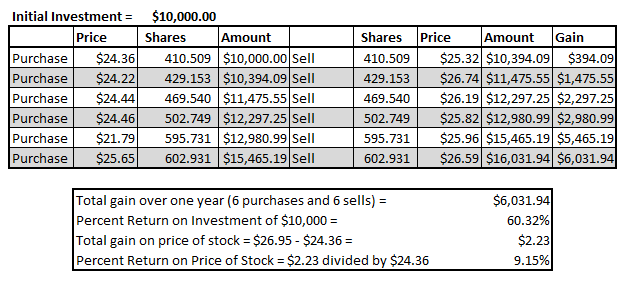 Trader Table