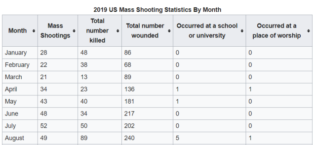 2019 Mass Shootings