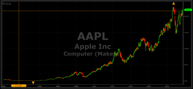 AAPL Stock 1