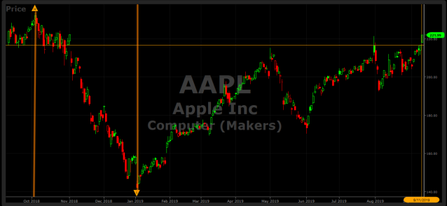 AAPL Stock 3