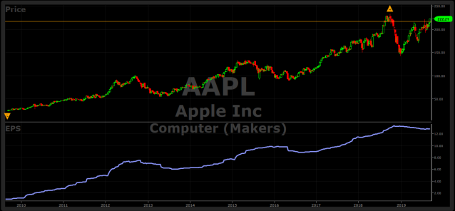 AAPL Stock 4