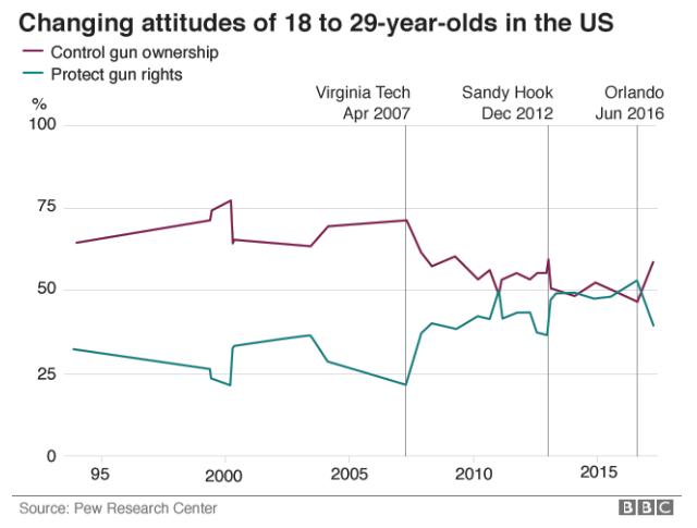Changing Gun Attitudes