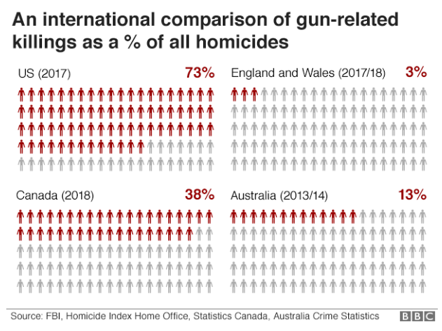 Comparison of Gun Homicides