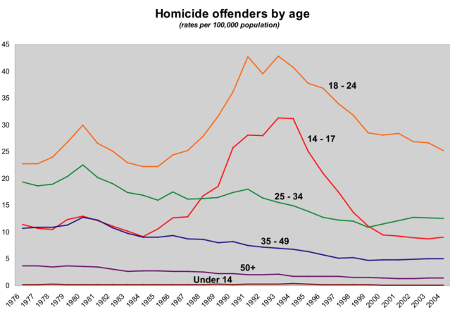Homicide Offenders by Age