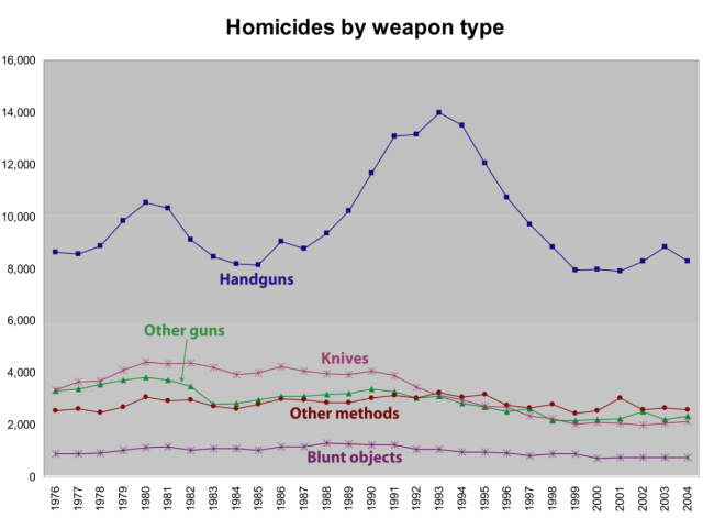 Homicides by weapon