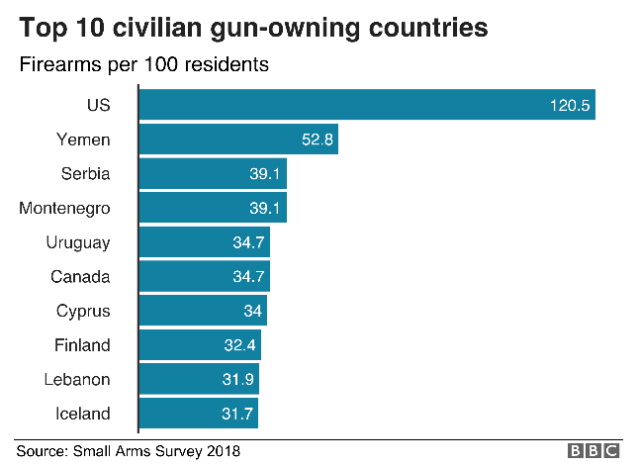 Top ten gun owning countries
