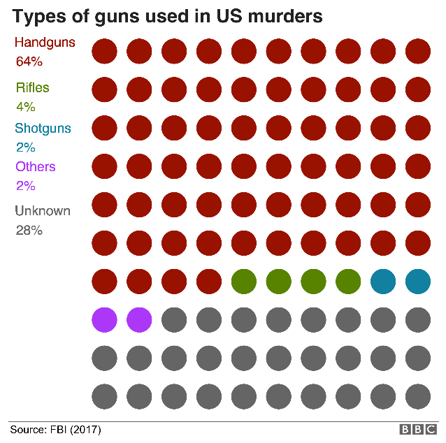 Types of Guns used to commit murder