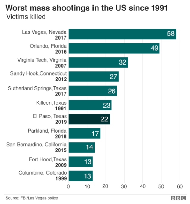 Worst Mass shootings