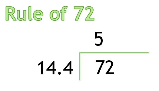 Rule of 72-3