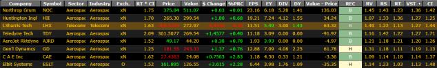 Aerospace stocks